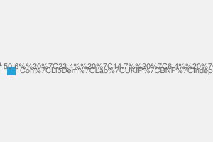 2010 General Election result in Suffolk West